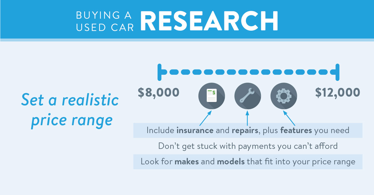 Research Used Car Graphic