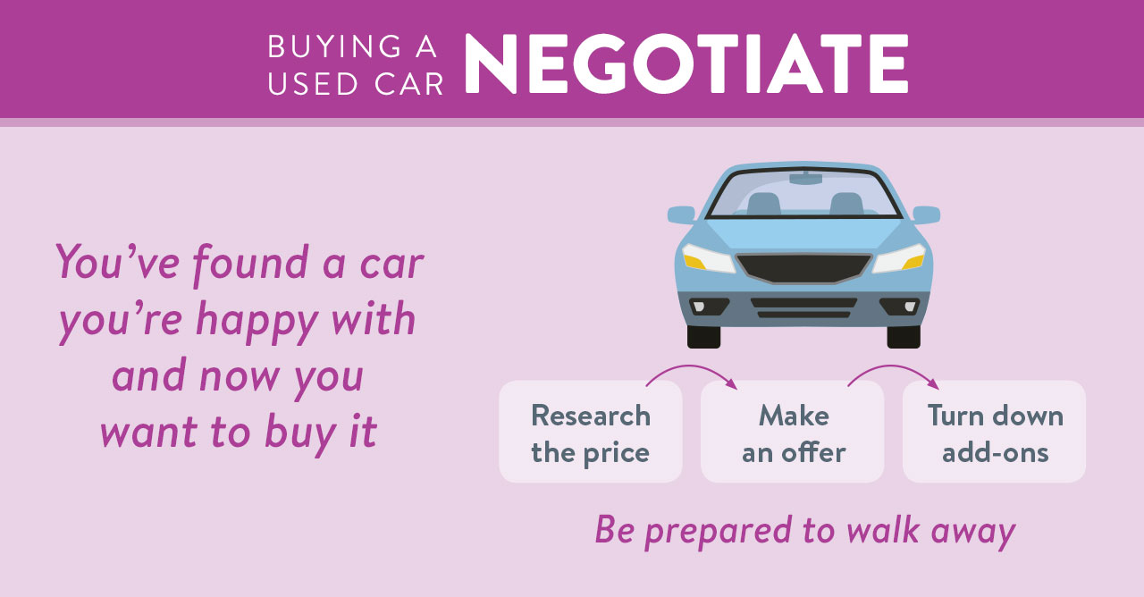 Negotiate Used Car Graphic